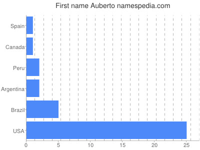 Given name Auberto