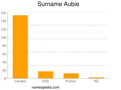 Surname Aubie