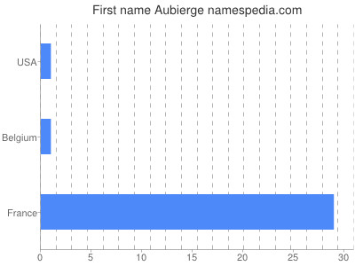 Given name Aubierge