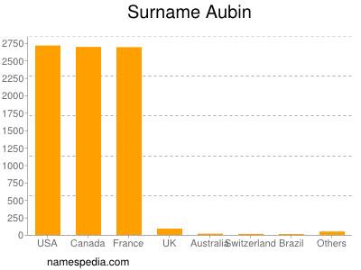 Surname Aubin