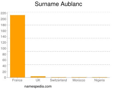 Surname Aublanc