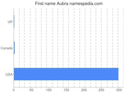 Given name Aubra