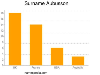 Surname Aubusson