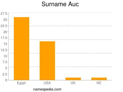 Surname Auc