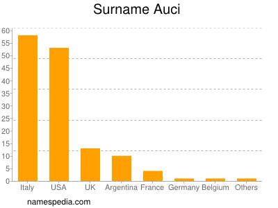 Surname Auci
