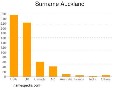 Surname Auckland