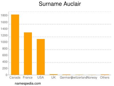 Surname Auclair