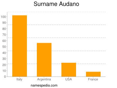 Surname Audano