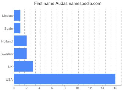 Given name Audas