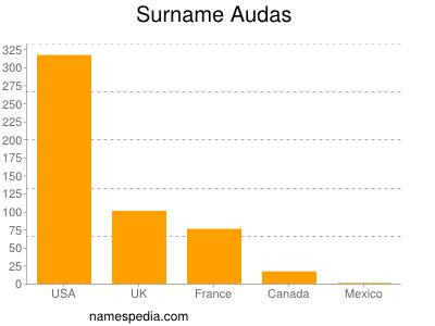 Surname Audas