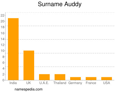 Surname Auddy