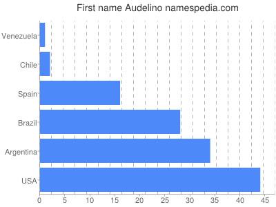 Given name Audelino