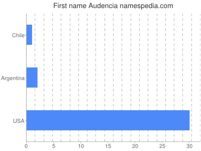 Given name Audencia