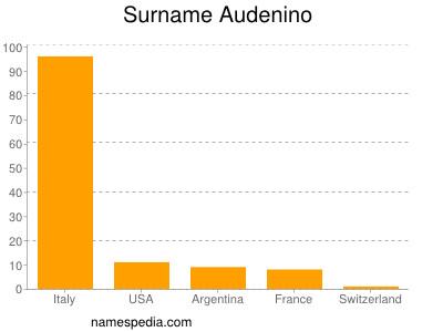 Surname Audenino