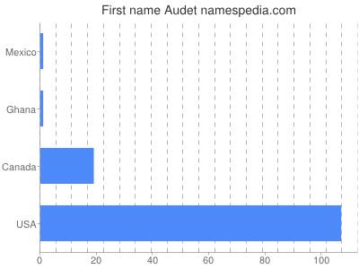 Given name Audet