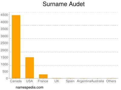 Surname Audet