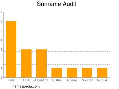 Surname Audil