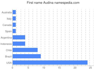Given name Audina