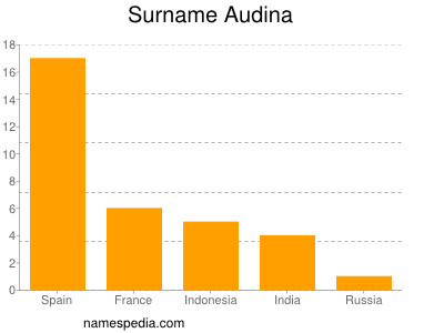 Surname Audina