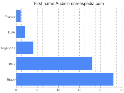 Given name Audisio