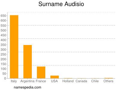 Surname Audisio