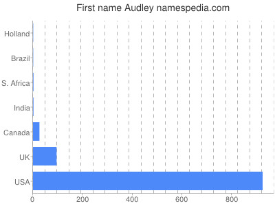 Given name Audley