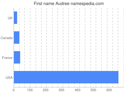 Given name Audree