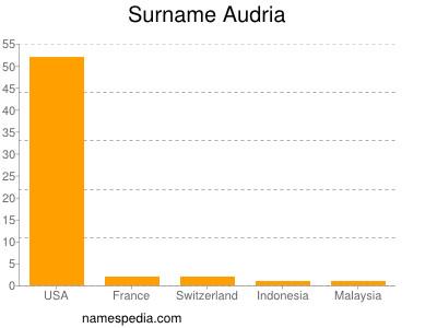 Surname Audria