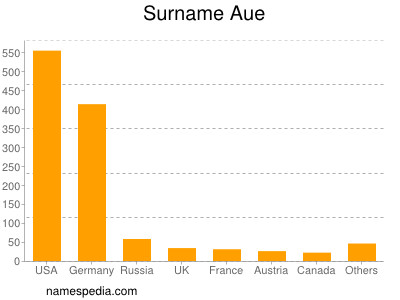 Surname Aue