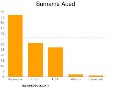 Surname Aued