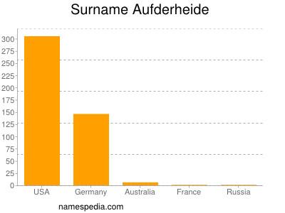 Surname Aufderheide