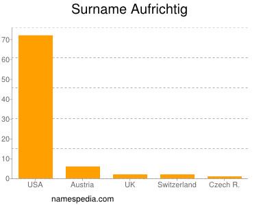 Surname Aufrichtig