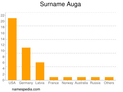 Surname Auga