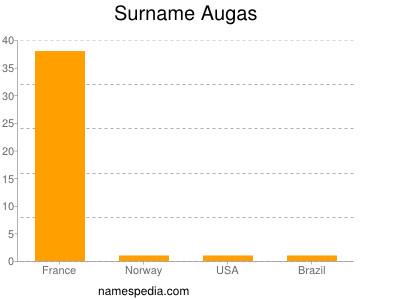 Surname Augas