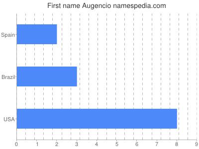 Given name Augencio