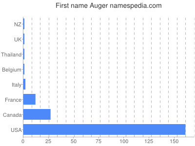 Given name Auger