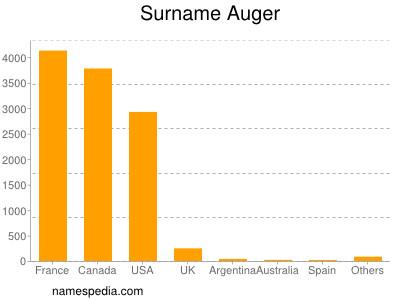 Surname Auger
