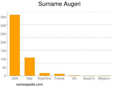 Surname Augeri