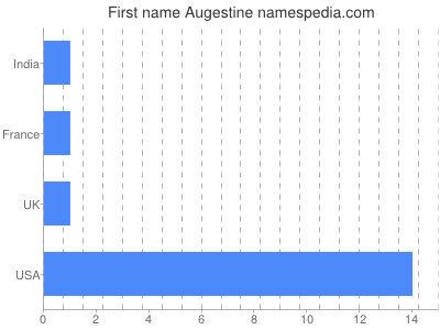 Given name Augestine