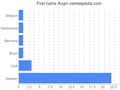 Given name Augin