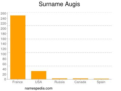 Surname Augis