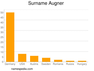 Surname Augner