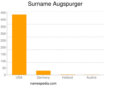 Surname Augspurger