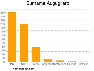 Surname Augugliaro