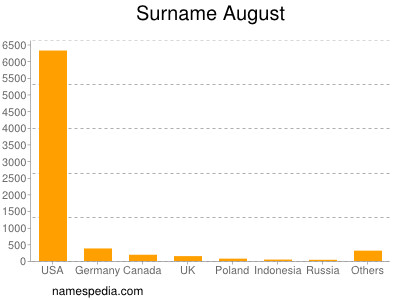 Surname August