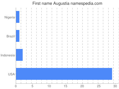 Given name Augustia