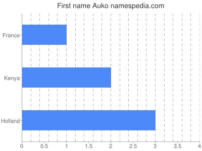 Given name Auko