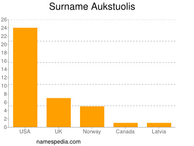 Surname Aukstuolis