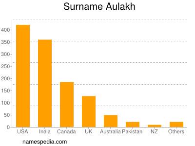 Surname Aulakh