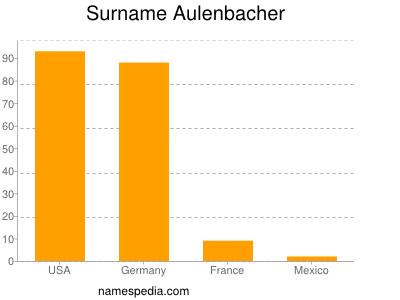 Surname Aulenbacher